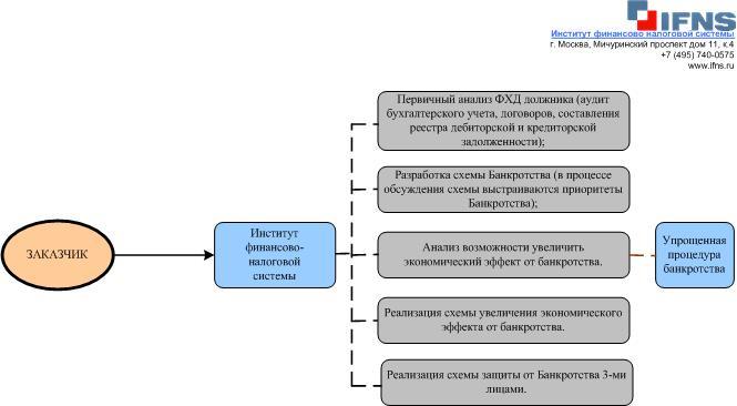 Схема банкротства предприятия